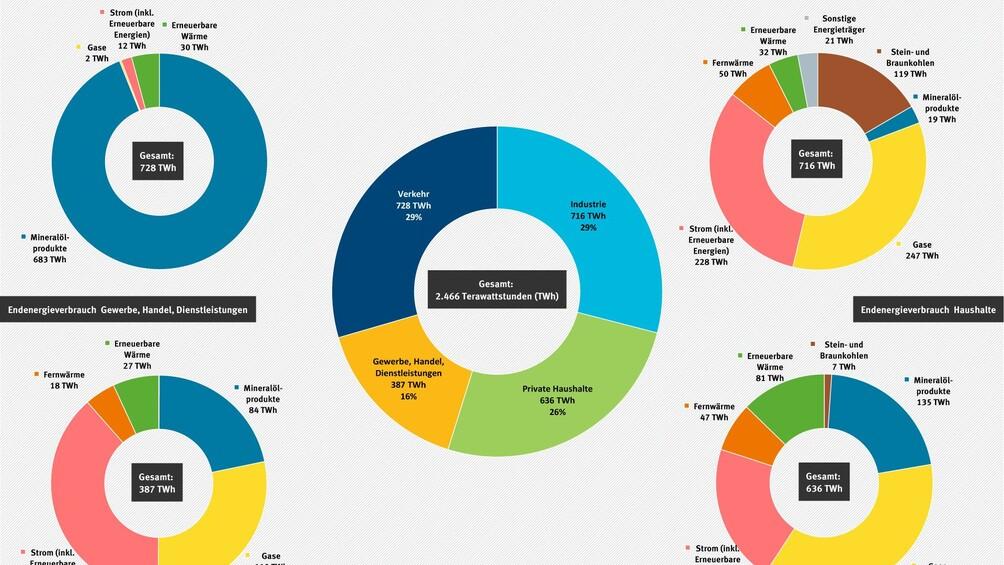 Link zum Arbeitsblatt Energieverbrauch verstehen am Beispiel Deutschlands