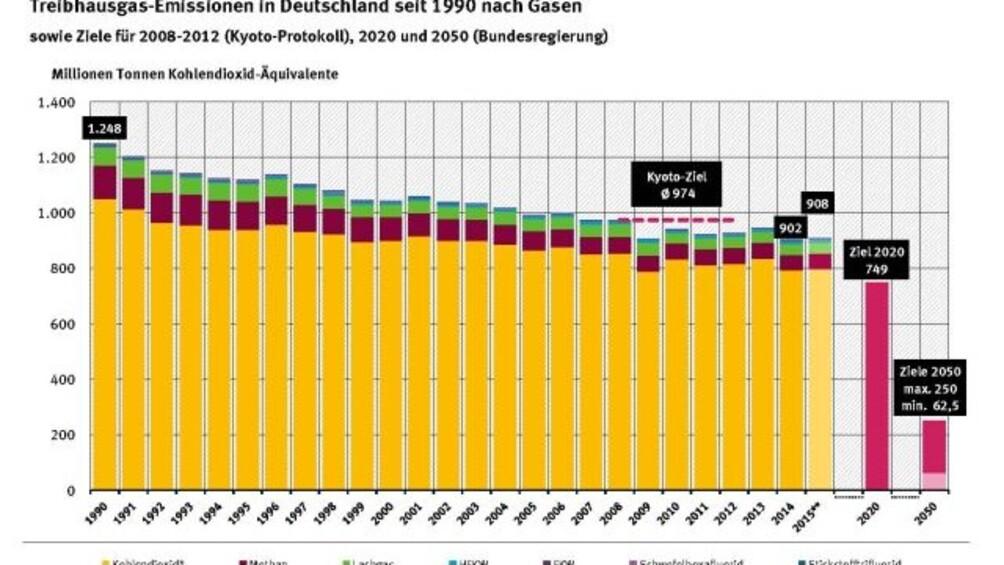 Link zum Arbeitsblatt Treibhausgas-Emissionen und Klimaziele in Deutschland