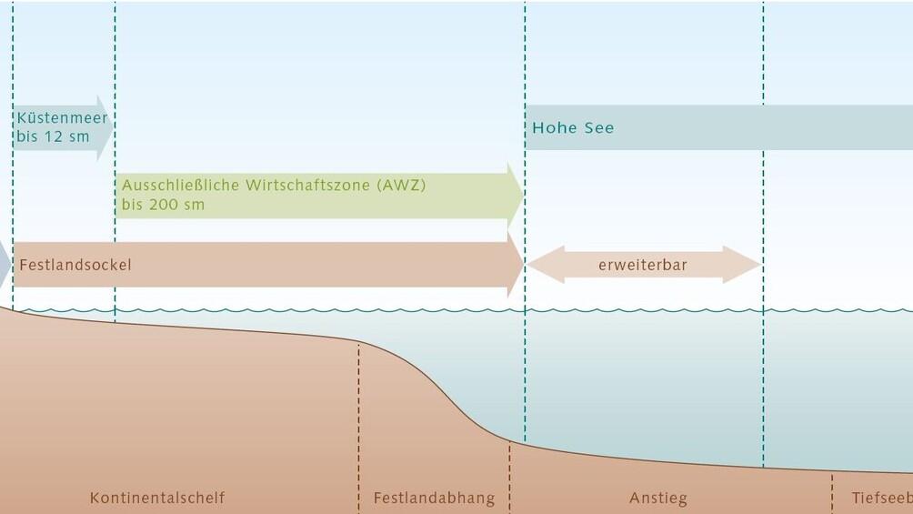 Link zum Arbeitsblatt Wem gehören die Rohstoffe im und unter den Ozeanen?